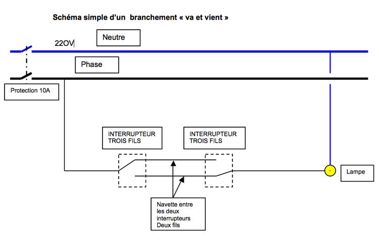 Forum conseils r paration lectricit conseils branchement douille plafonnier - Cablage va et viens ...