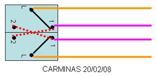 schéma permutateur
