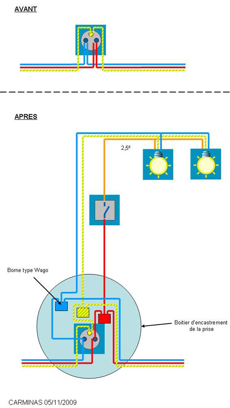 Conseils installation appliques murales clairage avec piquage sur prise de c - Refaire une prise electrique ...