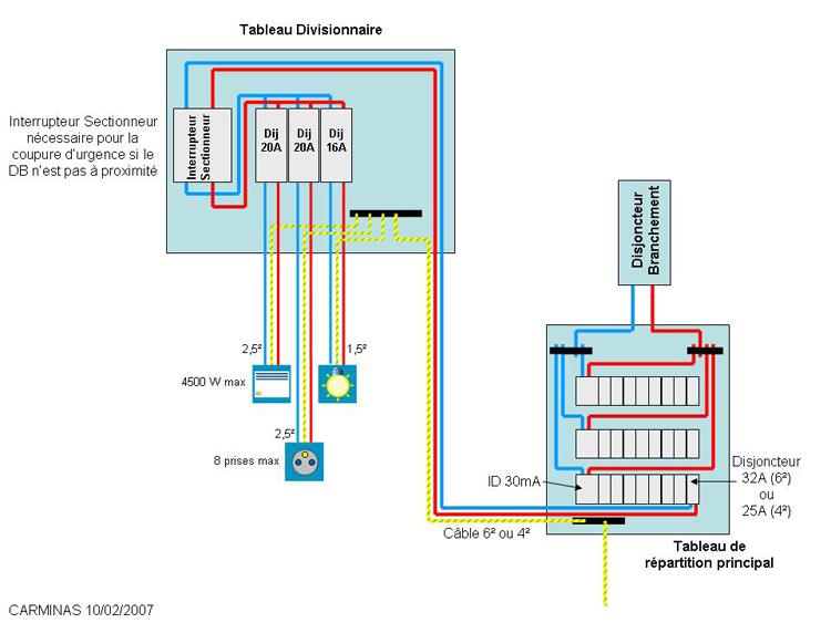 Conseils branchement lectrique second tableau lectrique pour local piscine - Tableau electrique secondaire ...