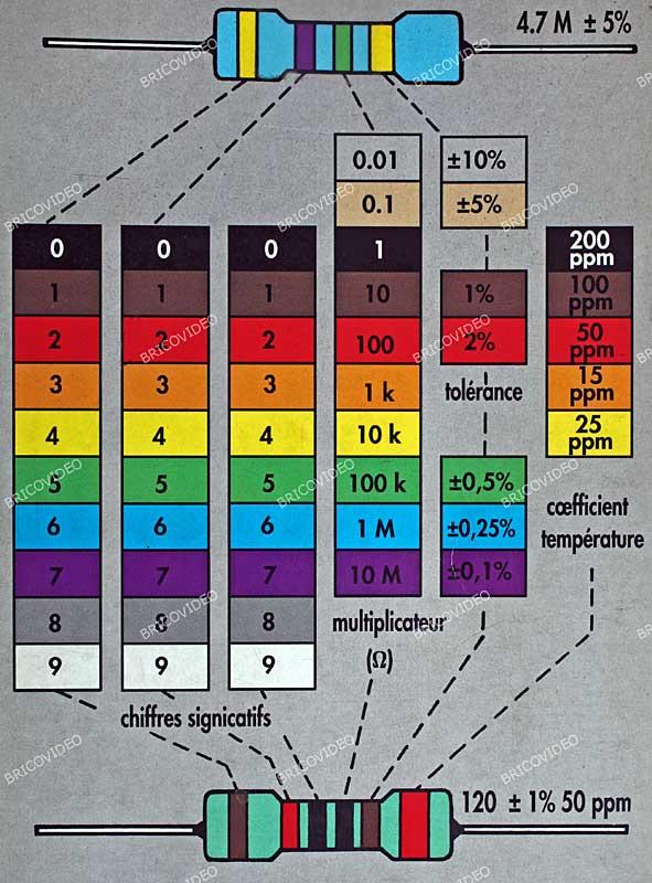 Tableau des composants electroniques