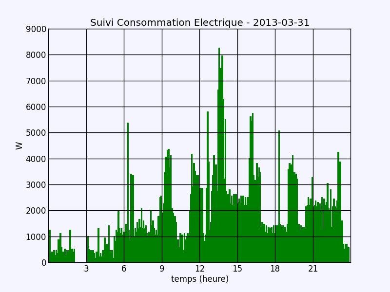 consommation electrique journaliere