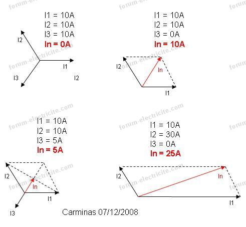 diagramme de Fresnel