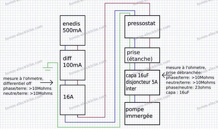 pompe immergée disjoncteur différentiel qui saute