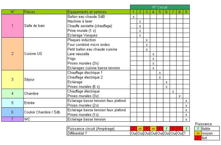 Plan de distribution lectrique site d 39 entraide des - Tableau de distribution electrique ...