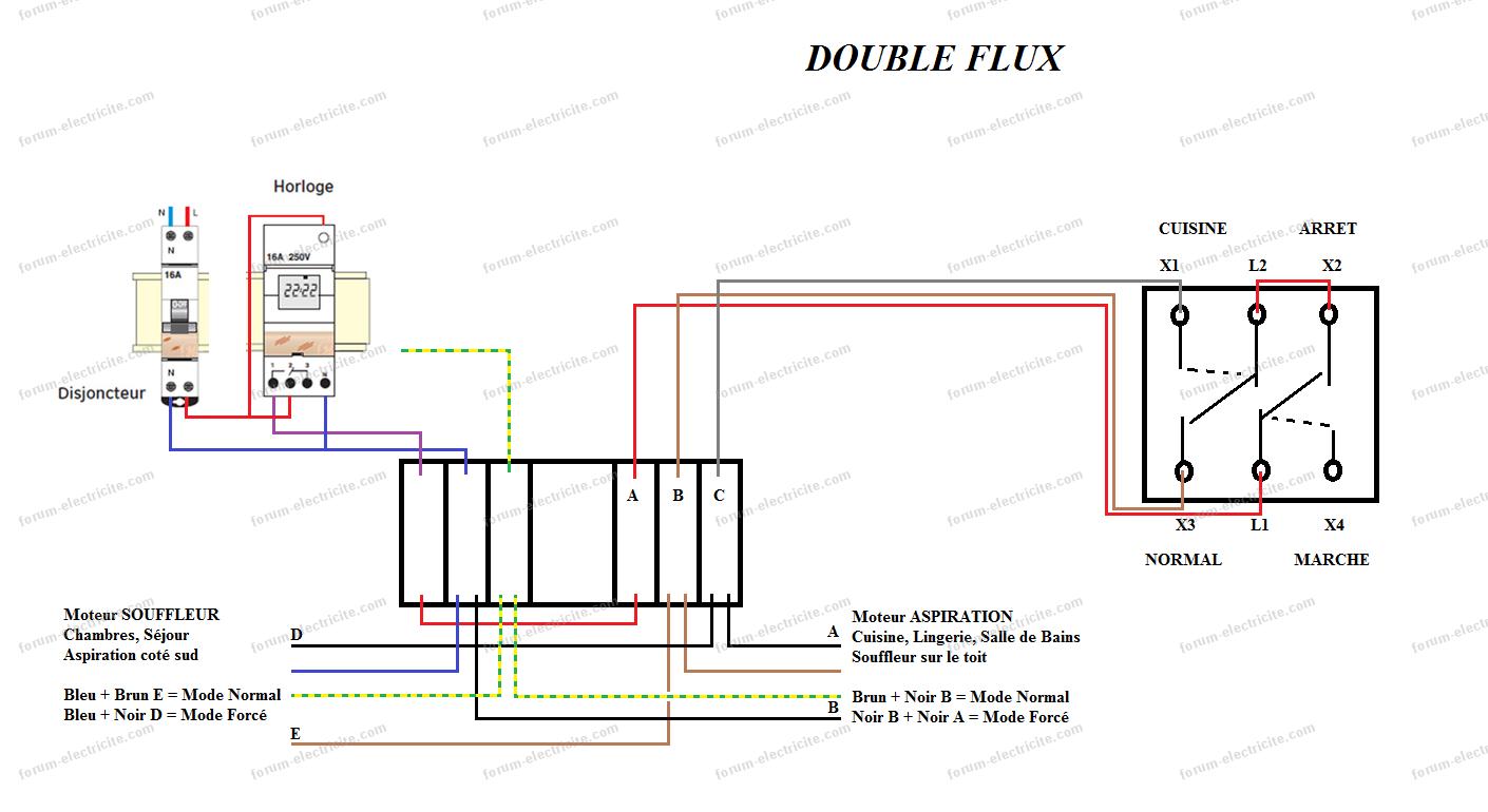 double flux schema ii