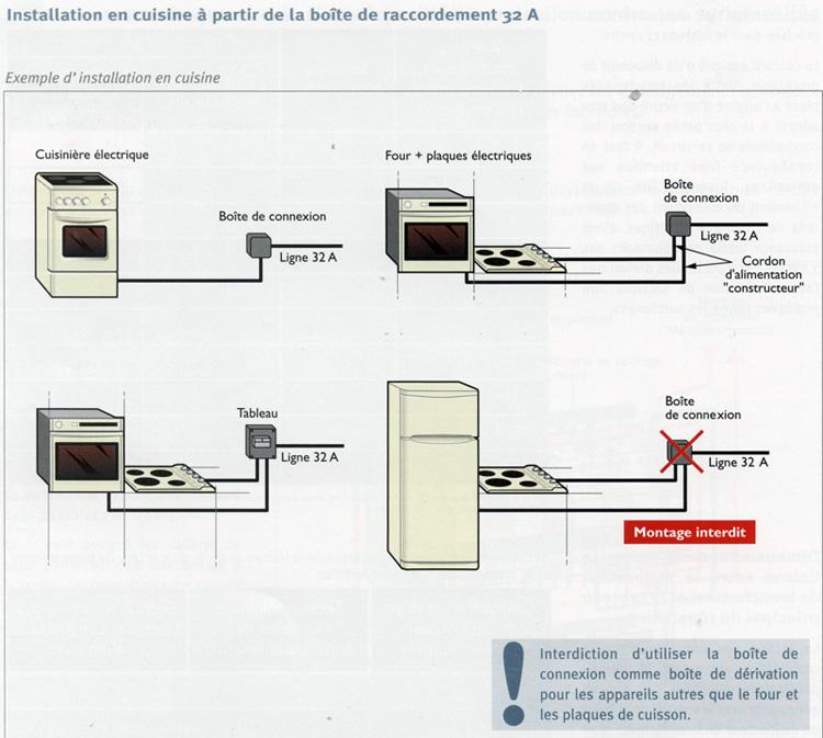 doublon 183897 branchement electrique cuisine