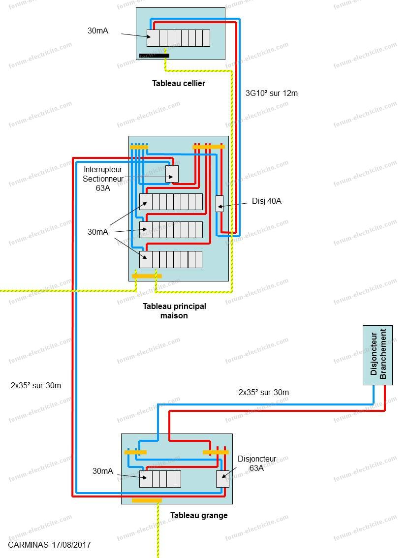 exemple installation tableaux électrique