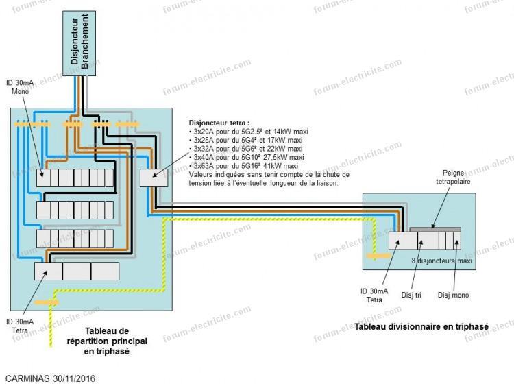 exemple schéma tableau électrique divisionnaire F