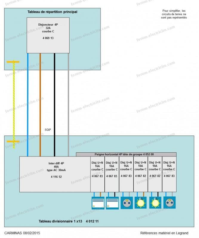 exemple schéma tableau électrique divisionnaire p