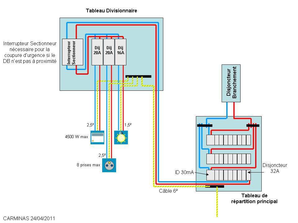 Sch mas tableaux lectriques conseils raccordement for Electricite exterieur jardin