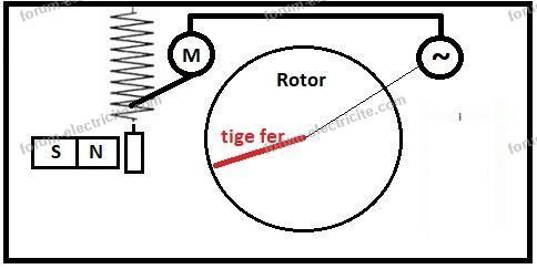 générateur électriqueavance