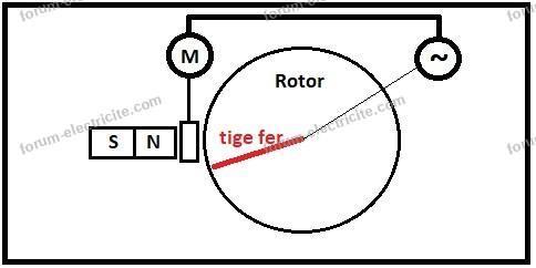 générateur électrique basique