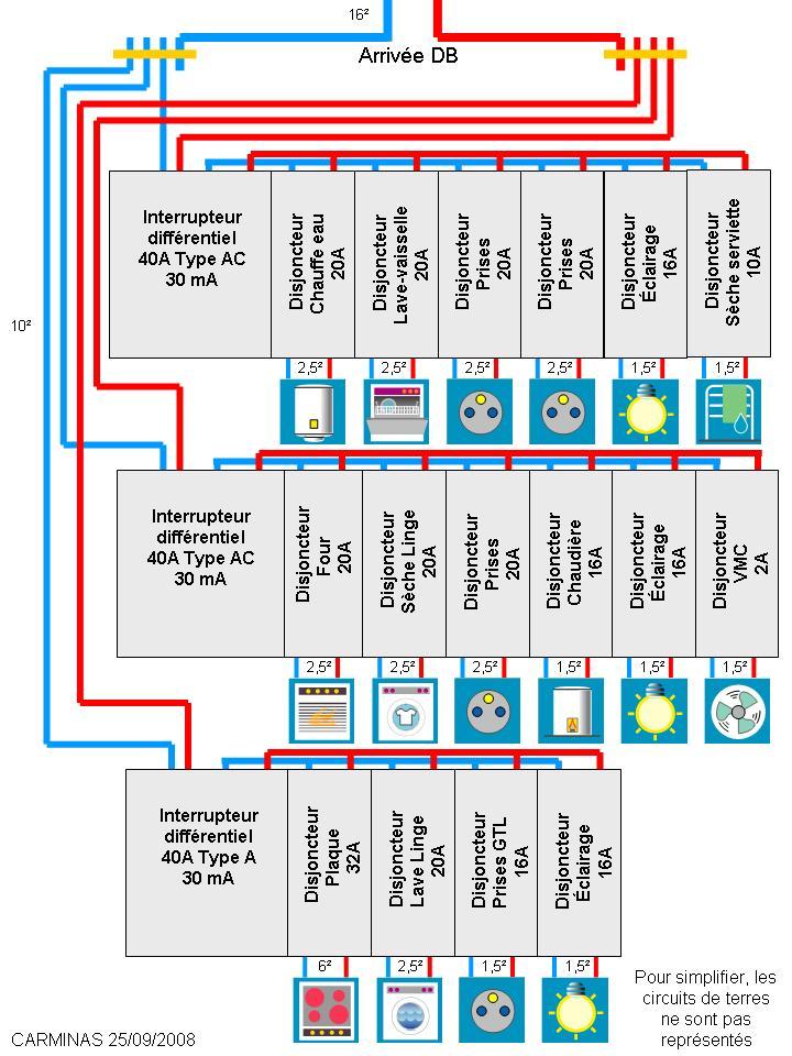 Brancher un tableau lectrique normes installation lectricit - Norme cable electrique ...