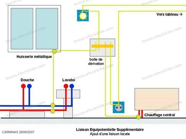 schéma liaison équipotentielle 8