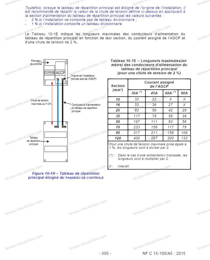 nf c 15 100 a5 505 alimentation électrique du logement suite