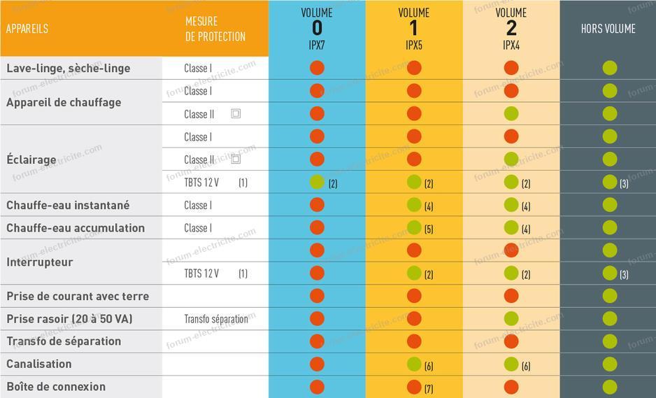 normes nfc15-100 tableau volume sdb