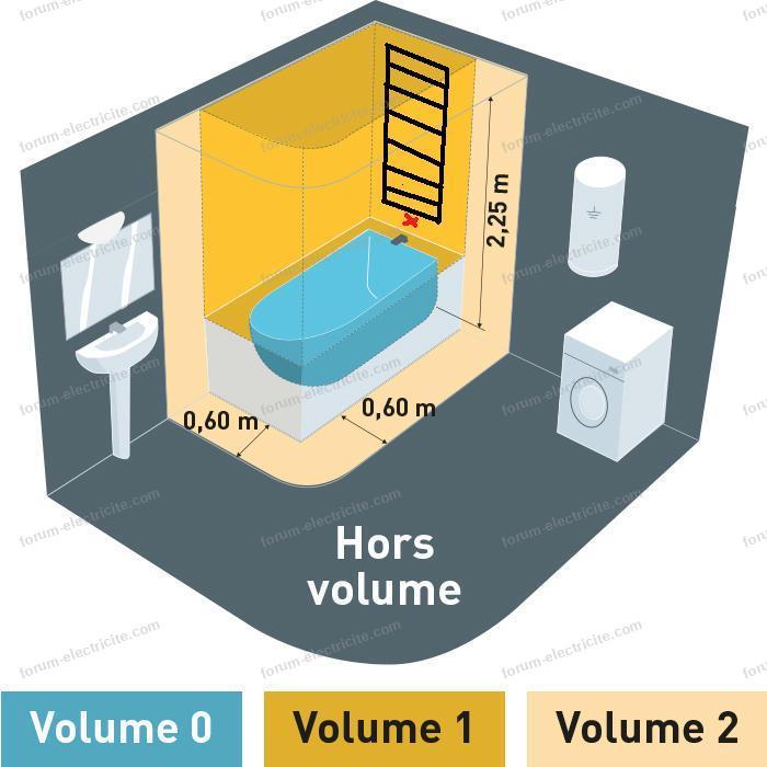 normes nfc15-100 volume sdb