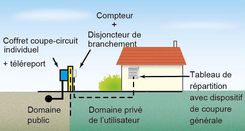 raccordement extérieur câble grosse section
