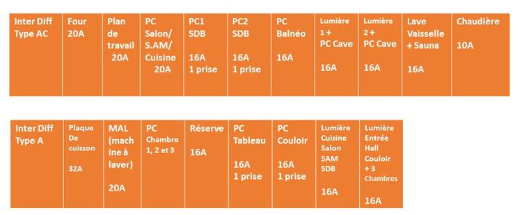 Installation lectrique  Rpartition Des Disjoncteurs Et Calibre