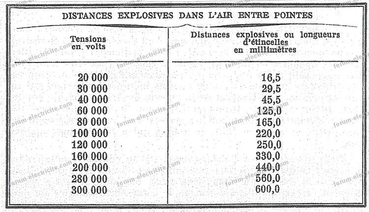ruhmkorff tht distances explosives