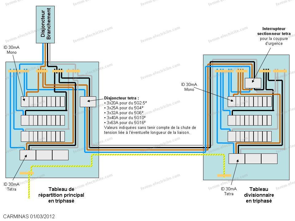 schéma câblage tableau divisionnaire