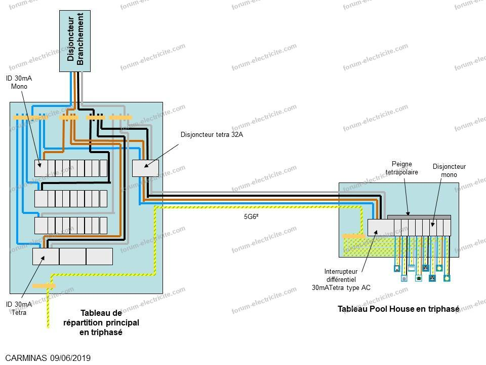 schéma alimentation électrique dépendance