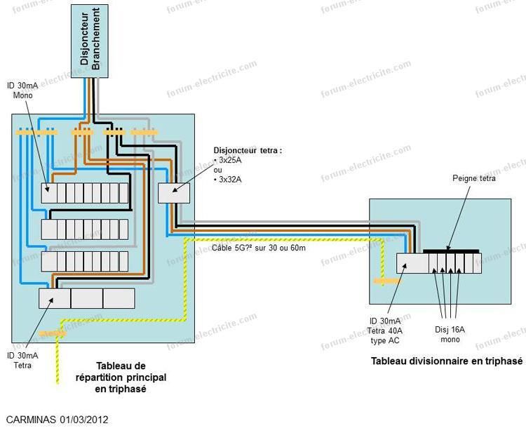 schéma tableau électrique