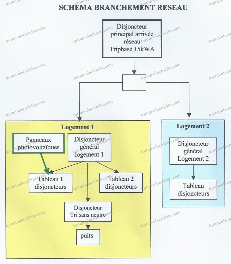 schéma branchement réseau
