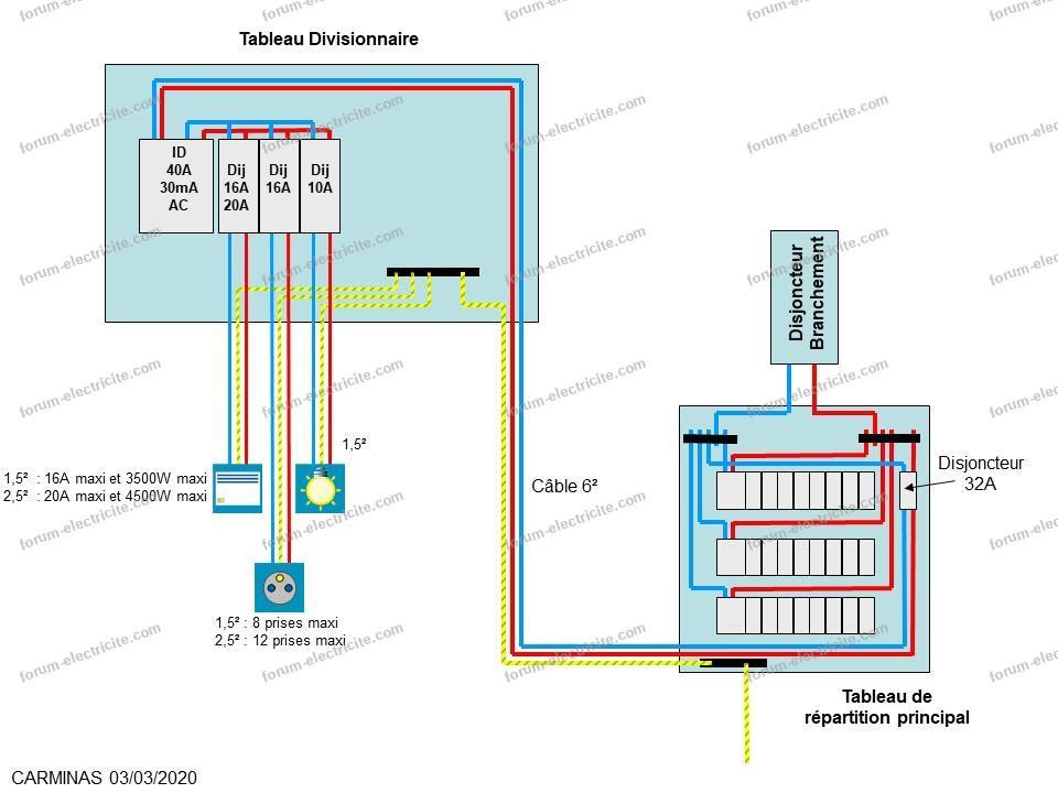 schéma branchement tableau principal et tableau annexe