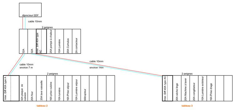 schema electricite branchement tableaux maison