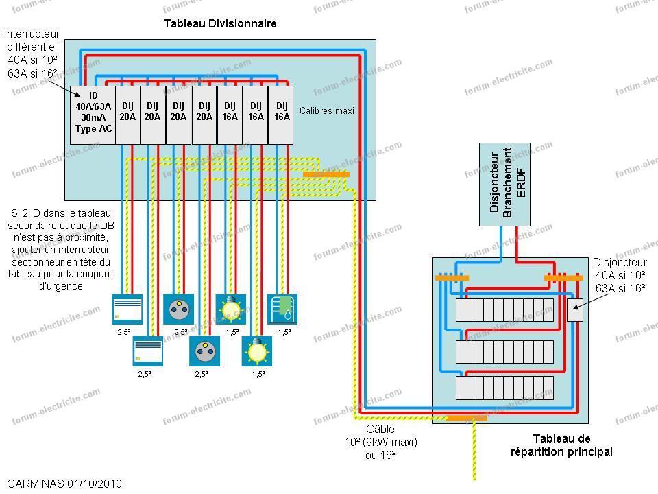 schéma électrique tableau divisionnaire