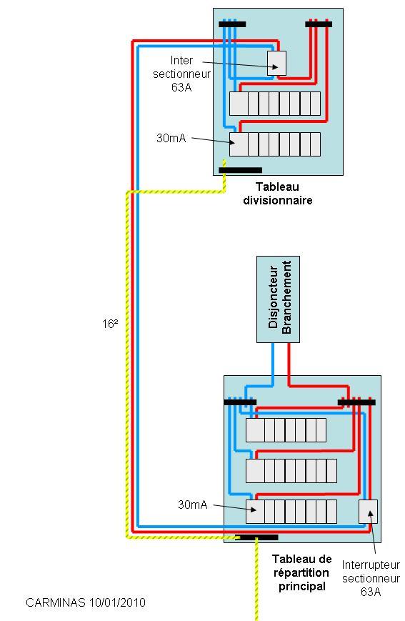 Questions lectricit diam tre de c ble lectrique installation 2 me tableau lectrique - Tableau electrique secondaire ...