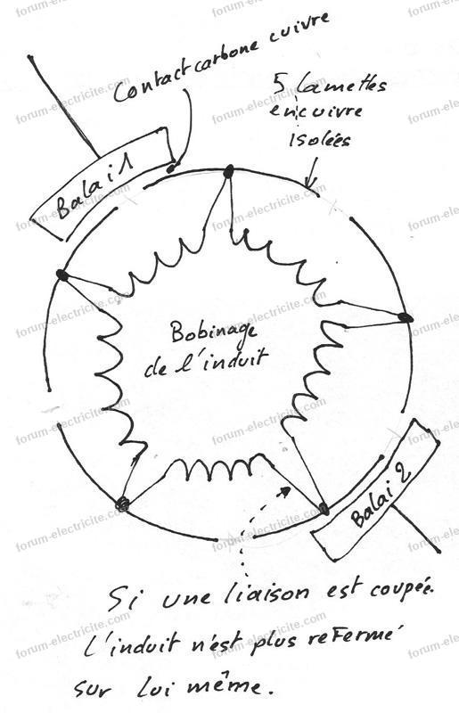 schéma induit moteur