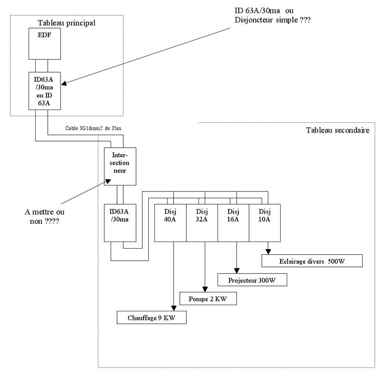 Questions branchement lectricit comment cr er un tableau for Schema installation pompe piscine