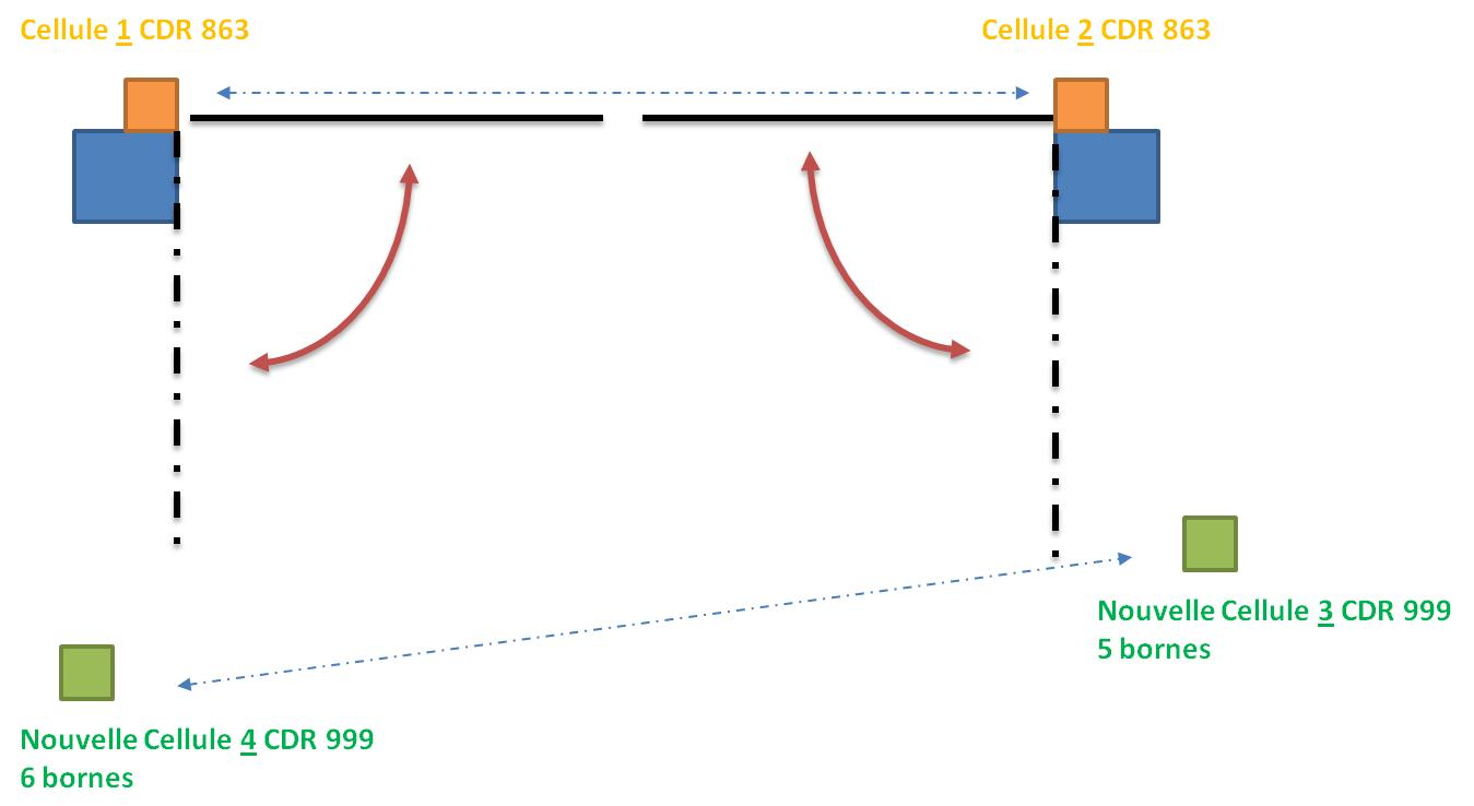 schema portail cardin