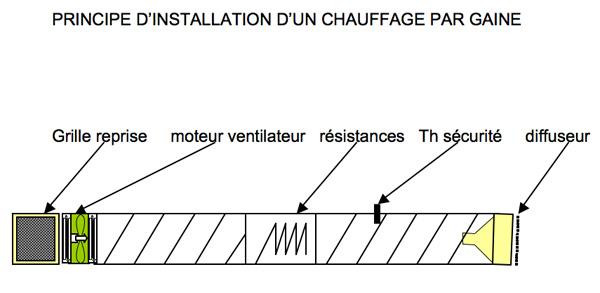 schéma principe installation chauffage par gaine