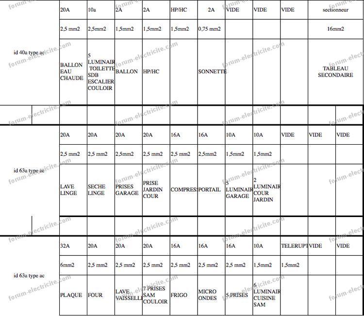 schéma tableau répartition