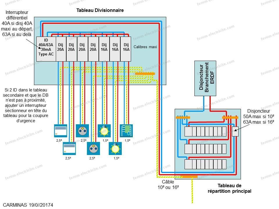 schéma tableau divisionnaire 4