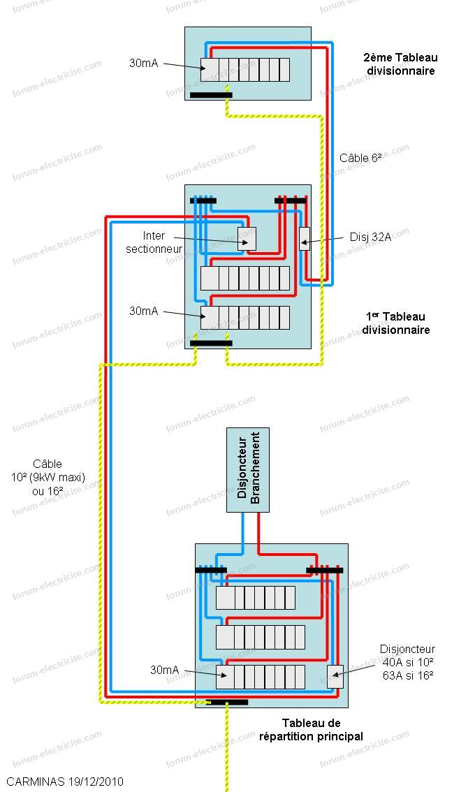 schéma tableau divisionnaire
