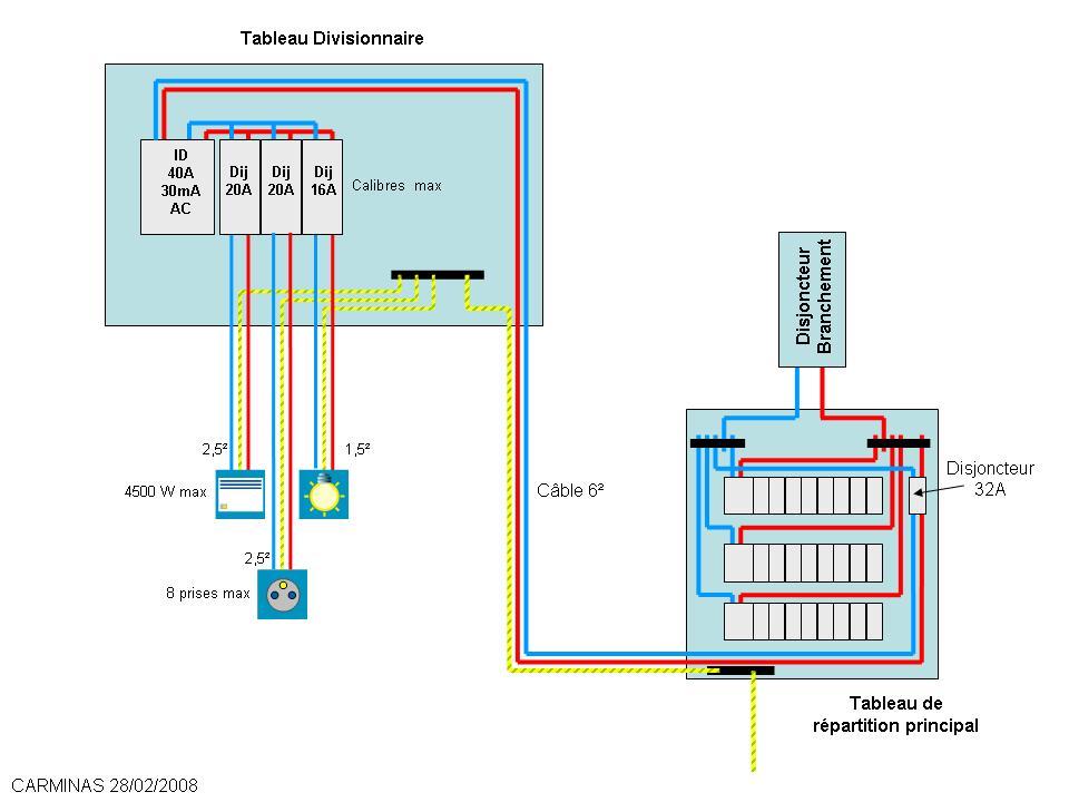 schma branchement tableau divisionnaire exemple de tableau lectrique - Alimentation Electrique D Une Maison