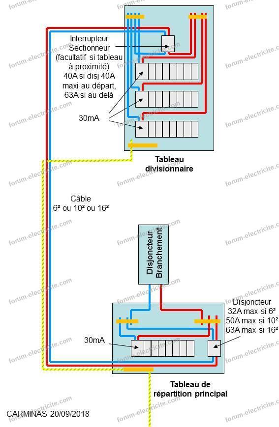 schéma tableau divisionnaire s