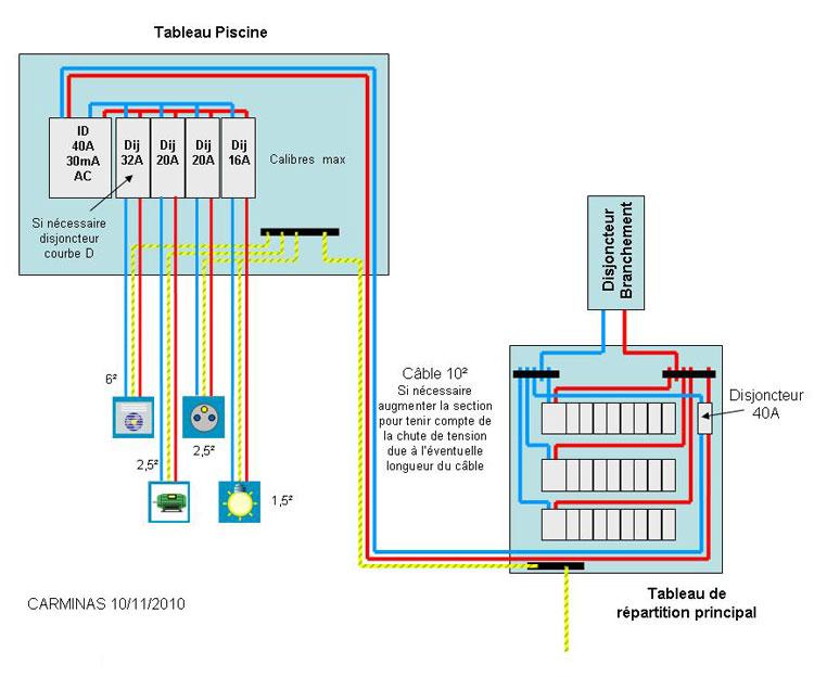Choisir type de disjoncteur diff rentiel r aliser un tableau secondaire local technique pour - Tableau electrique secondaire ...