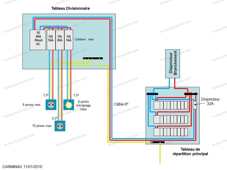 schéma tableau électrique provisoire