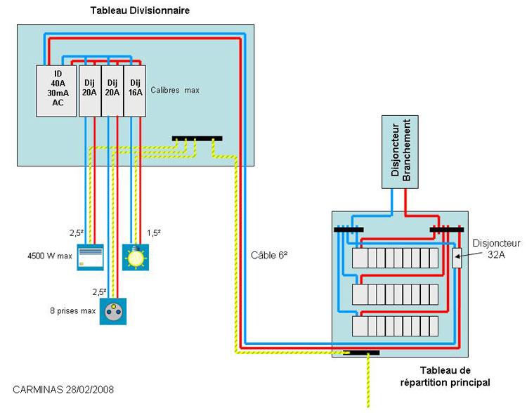 schema tableau electrique divisionnaire 3