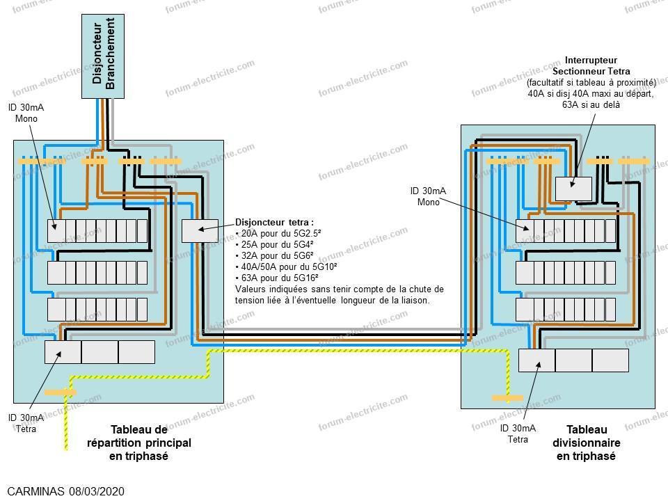 schémas tableau électrique divisionnaire