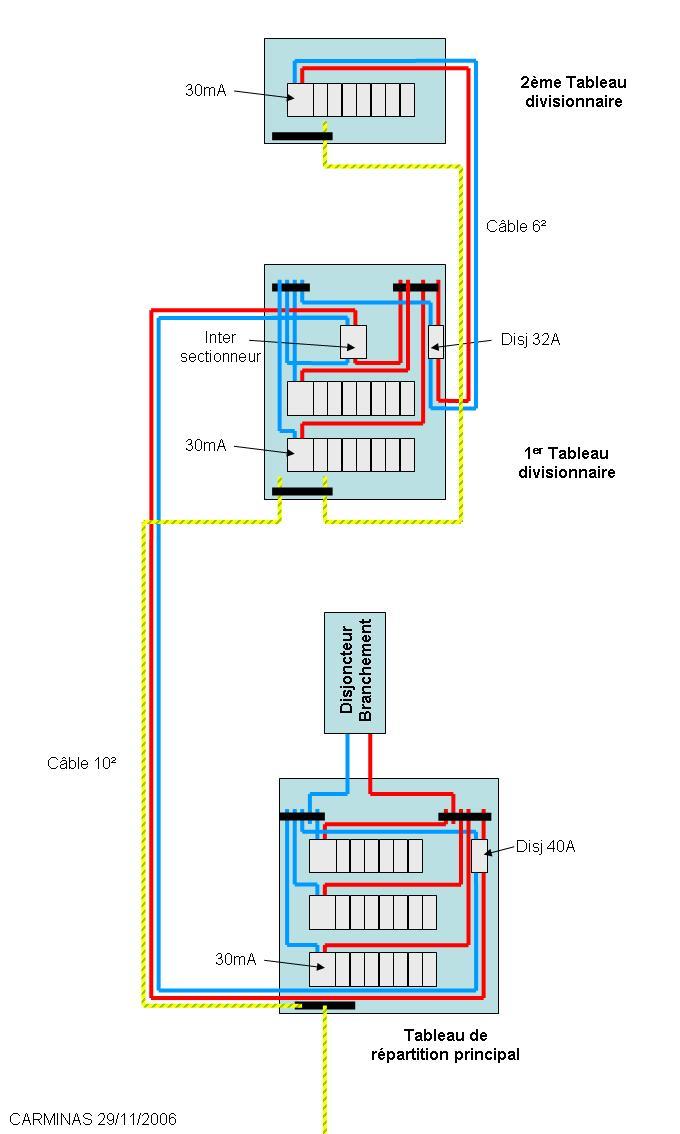 Branchement entre 2 tableaux lectrique anciennement - Cable alimentation electrique maison ...