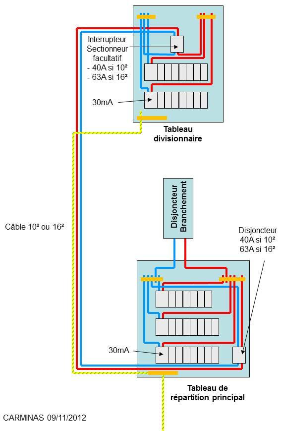 Lectricit sections des c bles lectriques puissance for Section de cable pour tableau electrique