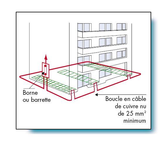 Schema prise de terre maison - Installer une prise de terre maison ...