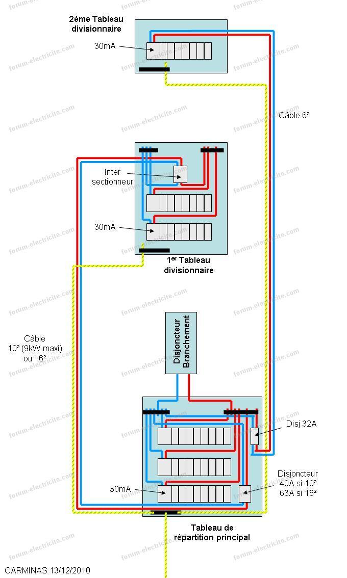 Conseils r novation installation lectrique quel interrupteur diff rentiel quel disjoncteur - Tableau electrique secondaire ...